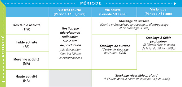 classification des déchets radioactifs - (c) Andra