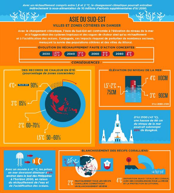 Infographie de la Banque Mondiale sur les impacts des CC