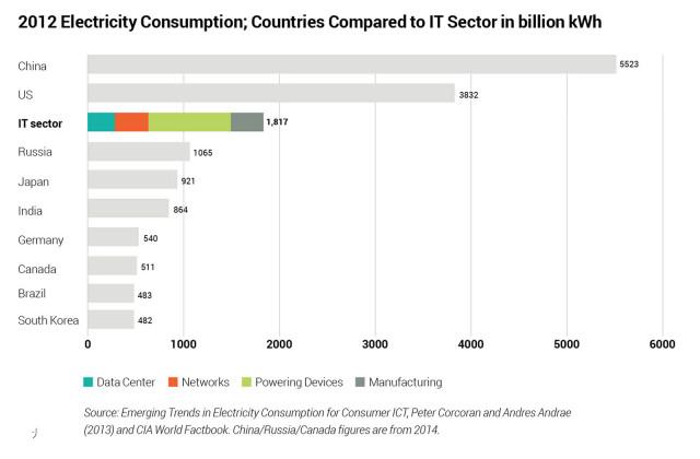 La consommation d'électricité du secteur du numérique ne cesse de croître. Aujourd'hui, ce seul secteur a une consommation d'électricité comparable à celle de certains des plus grands pays du monde.