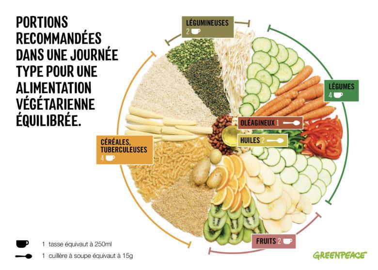 Infographie : comment préparer un repas équilibré ?
