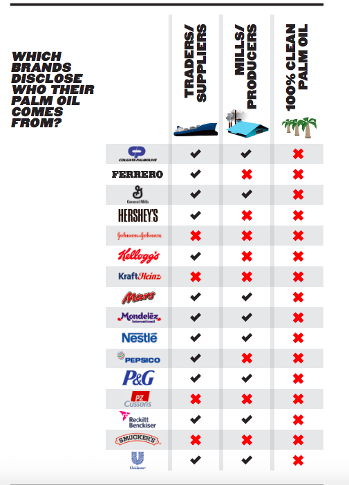 ranking brands palm oil deforestation