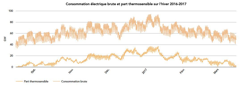 Courbe de consommation électrique 2016-2017