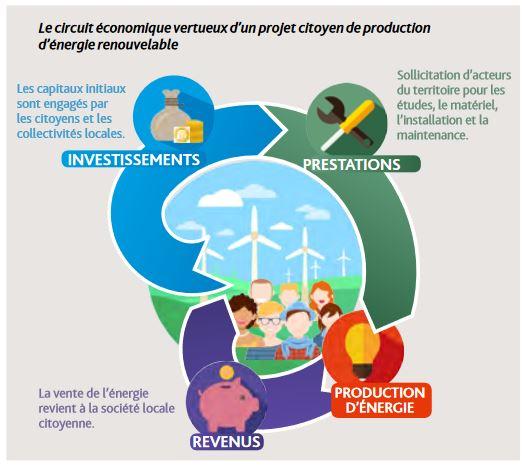 Source : Les collectivités territoriales, parties prenantes des projets participatifs et citoyens d'énergie renouvelable (Energie partagée, septembre 2017)