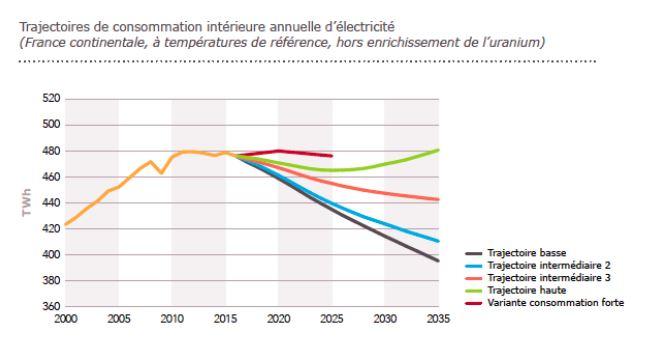 Courbe des scénarios prévisionnels de consommation électrique de RTE