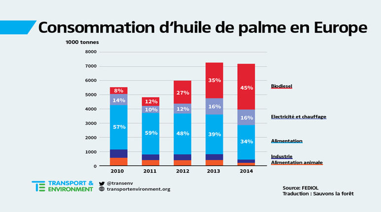 conso huile de palme en europe transport & environment