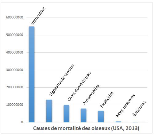 Comparaison avec les éoliennes des causes de mortalité des oiseaux