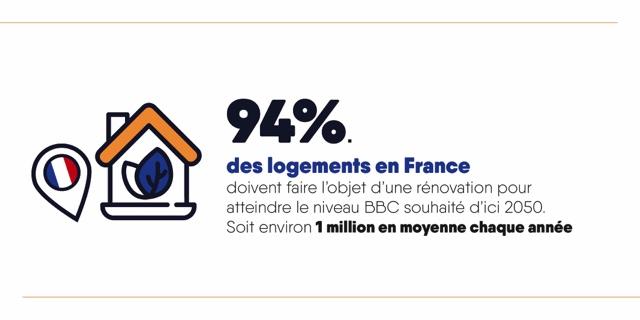 94% des logements en France doivent faire l'objet d'une rénovation pour atteindre le niveau BBC d'ici 2050