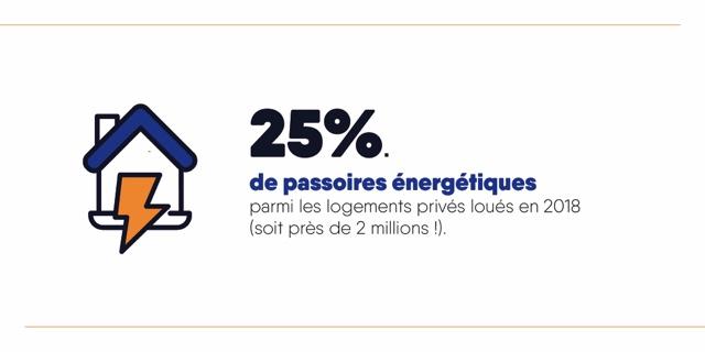 25% des logements privés loués en 2018 étaient des passoires énergétiques
